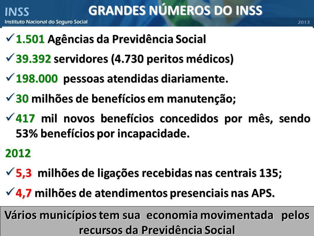 GRANDES NÚMEROS DO INSS