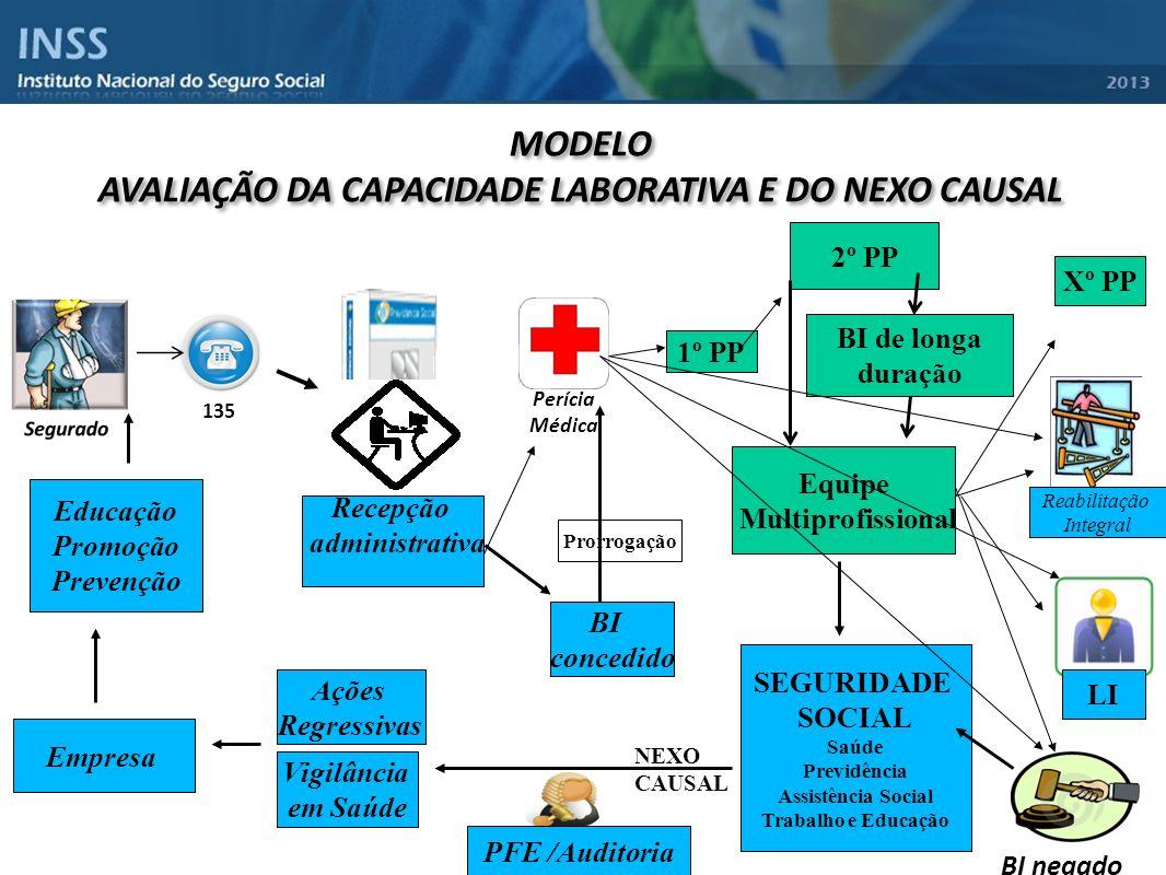 AVALIAÇÃO DA CAPACIDADE LABORATIVA E DO NEXO CAUSAL