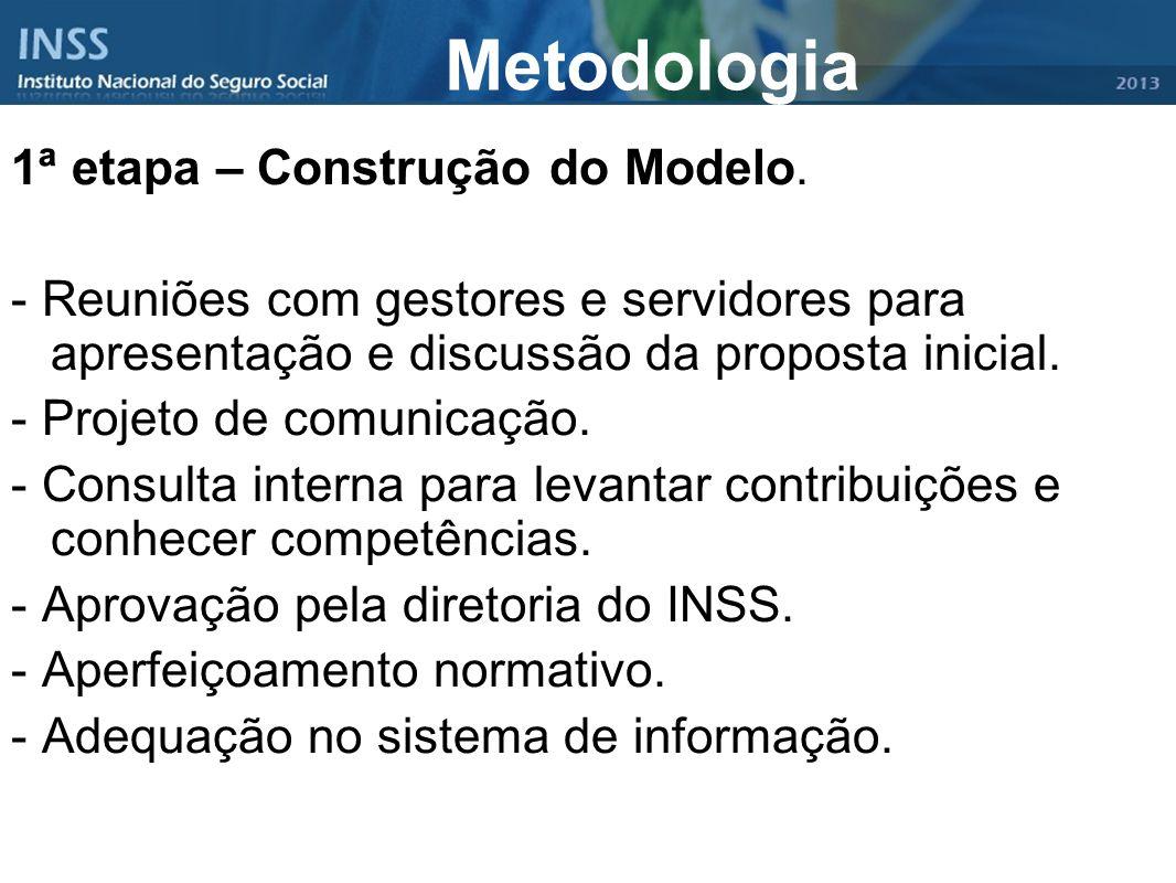 Metodologia 1ª etapa – Construção do Modelo.
