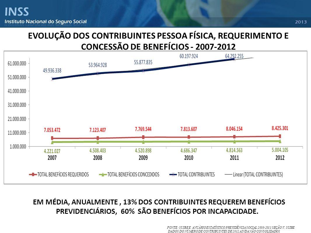 EVOLUÇÃO DOS CONTRIBUINTES PESSOA FÍSICA, REQUERIMENTO E CONCESSÃO DE BENEFÍCIOS - 2007-2012