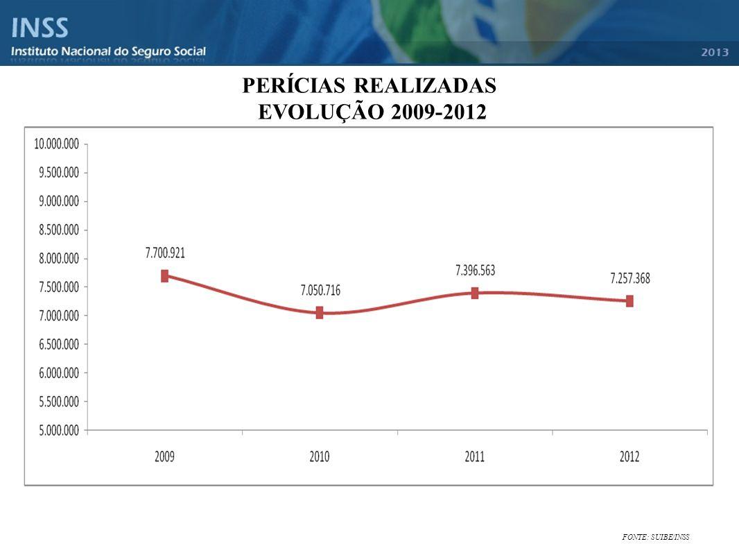 PERÍCIAS REALIZADAS EVOLUÇÃO 2009-2012