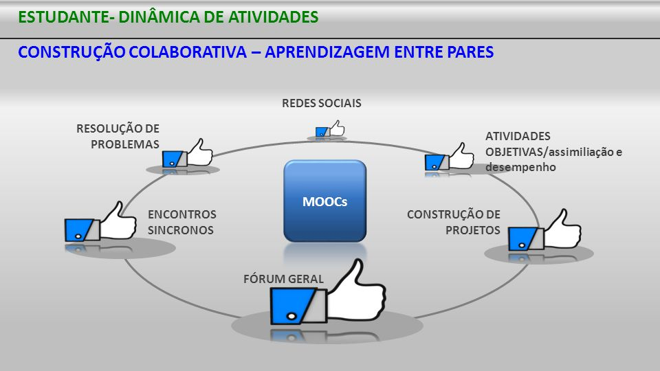 ESTUDANTE- DINÂMICA DE ATIVIDADES CONSTRUÇÃO COLABORATIVA – APRENDIZAGEM ENTRE PARES
