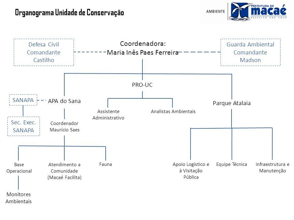Organograma Unidade de Conservação