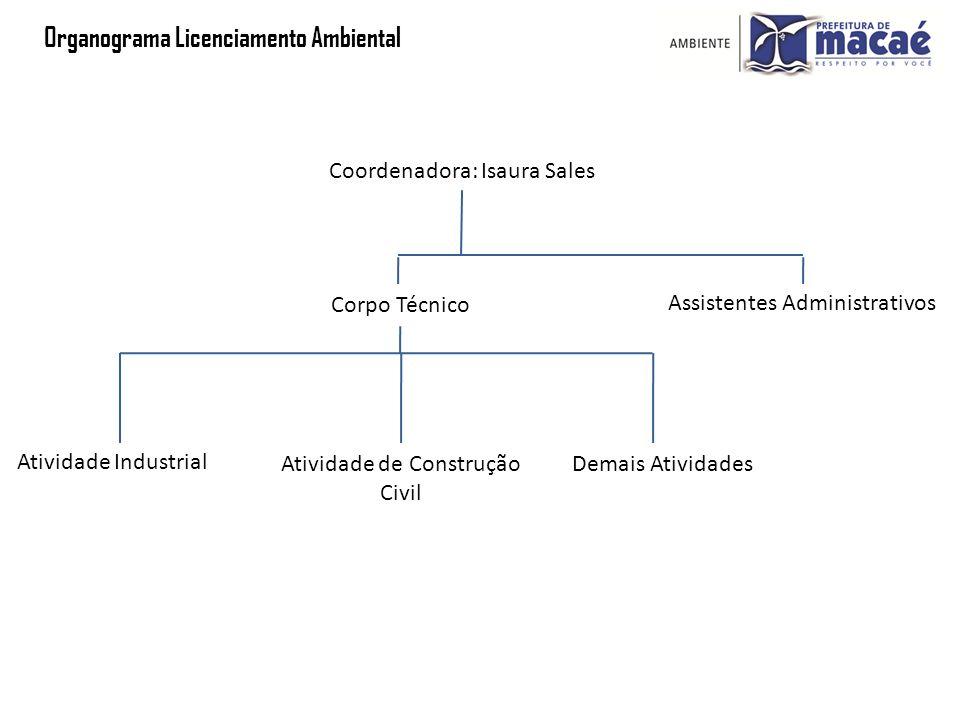 Organograma Licenciamento Ambiental