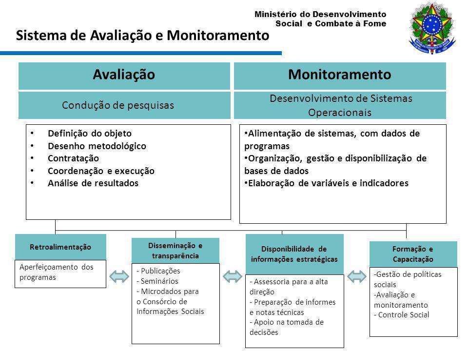 Sistema de Avaliação e Monitoramento Avaliação Monitoramento