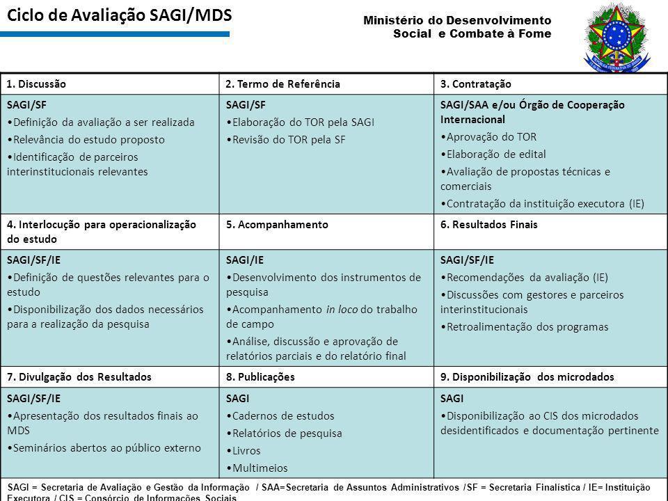 Ciclo de Avaliação SAGI/MDS