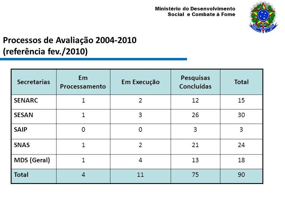 Processos de Avaliação 2004-2010 (referência fev./2010)