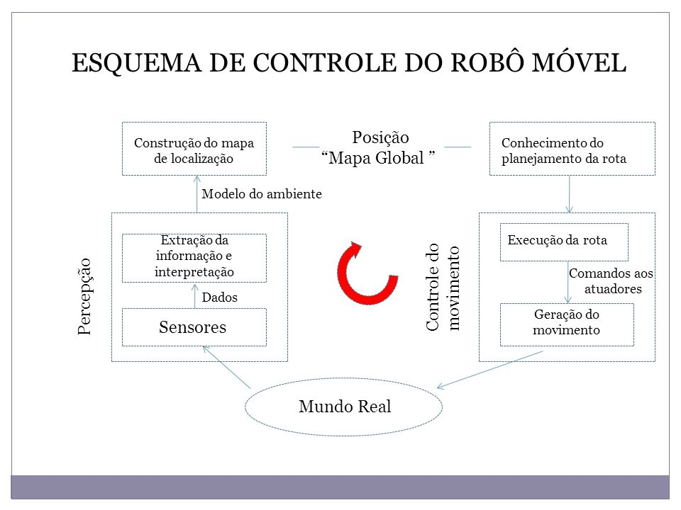 ESQUEMA DE CONTROLE DO ROBÔ MÓVEL