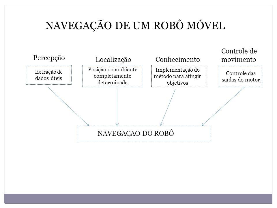 NAVEGAÇÃO DE UM ROBÔ MÓVEL