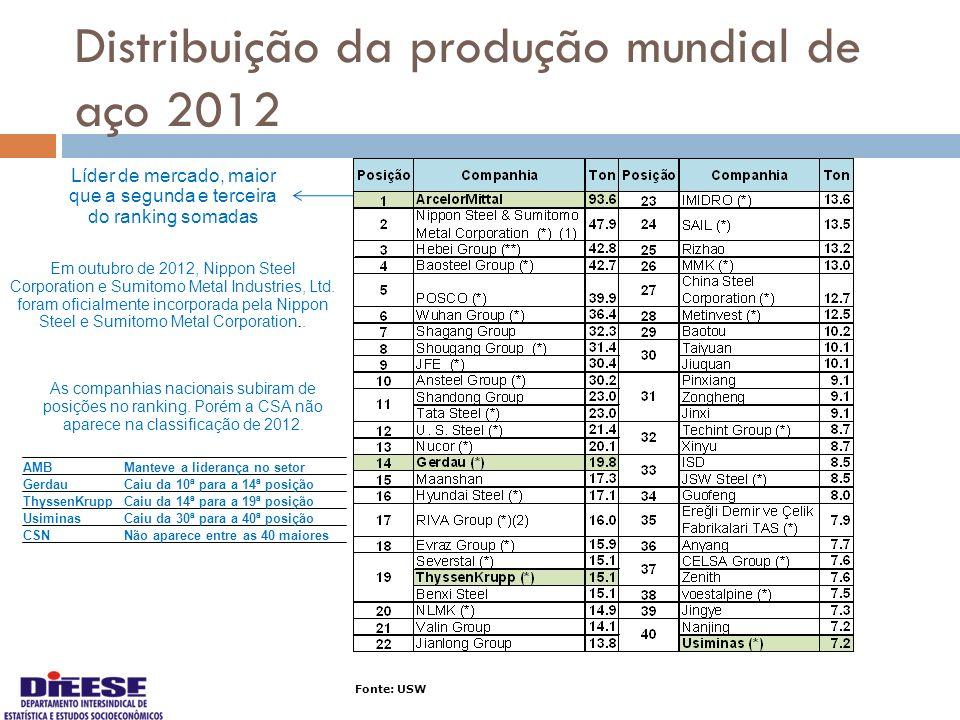 Distribuição da produção mundial de aço 2012