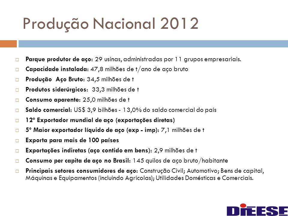 Produção Nacional 2012 Parque produtor de aço: 29 usinas, administradas por 11 grupos empresariais.
