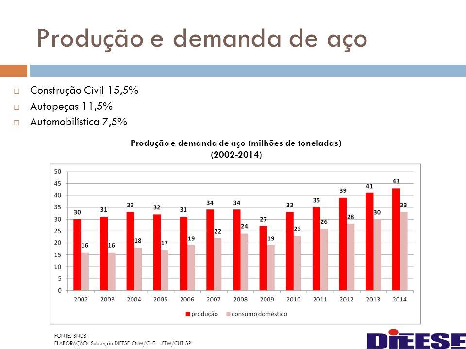 Produção e demanda de aço