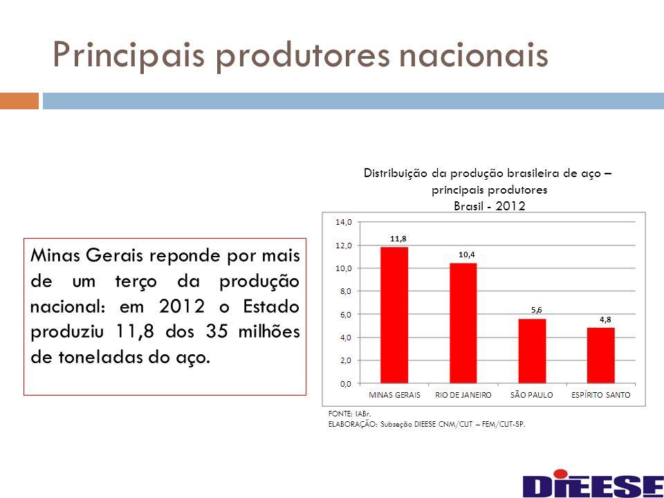 Principais produtores nacionais