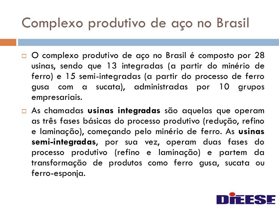Complexo produtivo de aço no Brasil