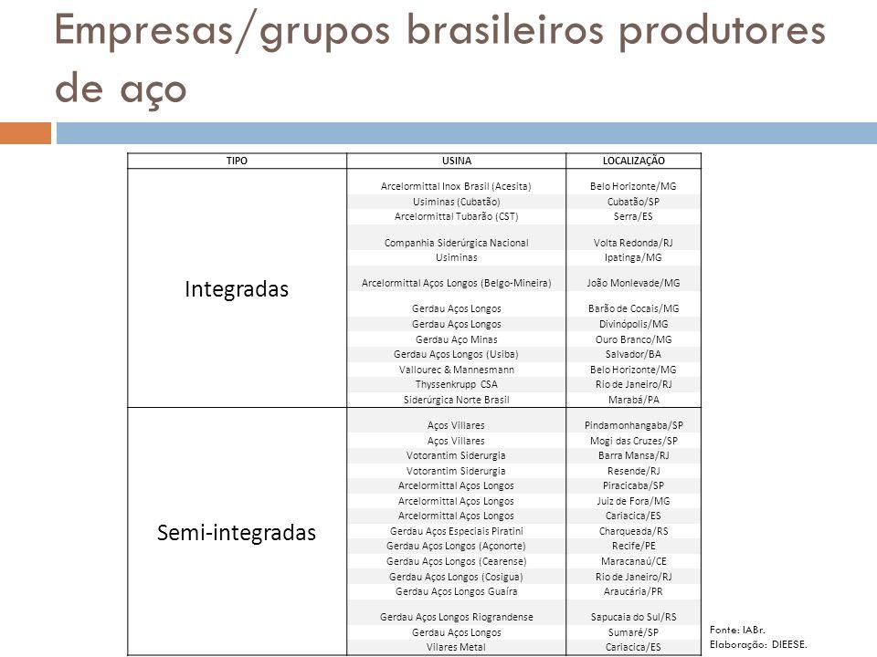 Empresas/grupos brasileiros produtores de aço