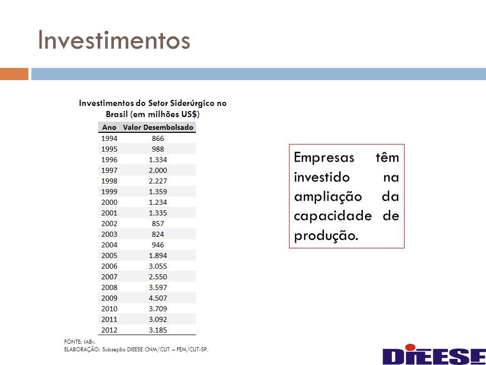 Investimentos do Setor Siderúrgico no Brasil (em milhões US$)