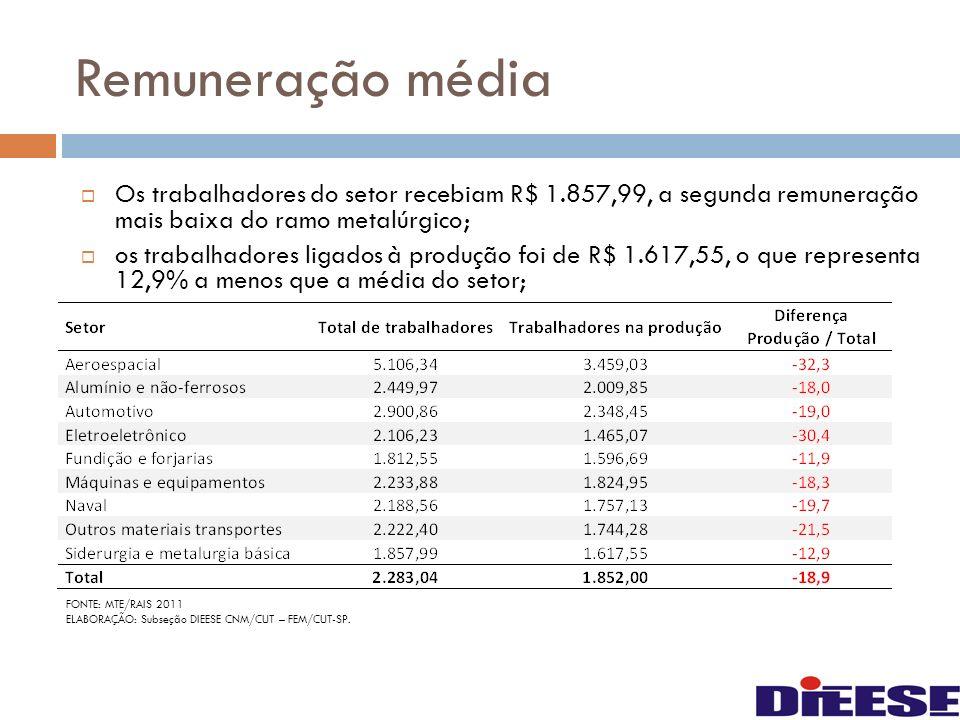 Remuneração média Os trabalhadores do setor recebiam R$ 1.857,99, a segunda remuneração mais baixa do ramo metalúrgico;