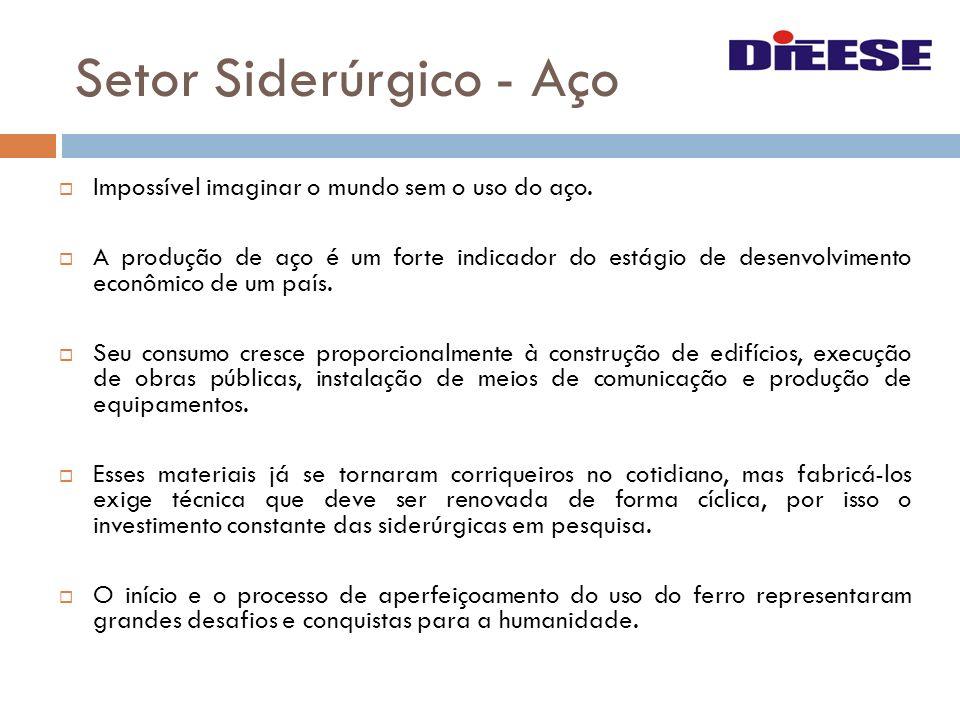 Setor Siderúrgico - Aço