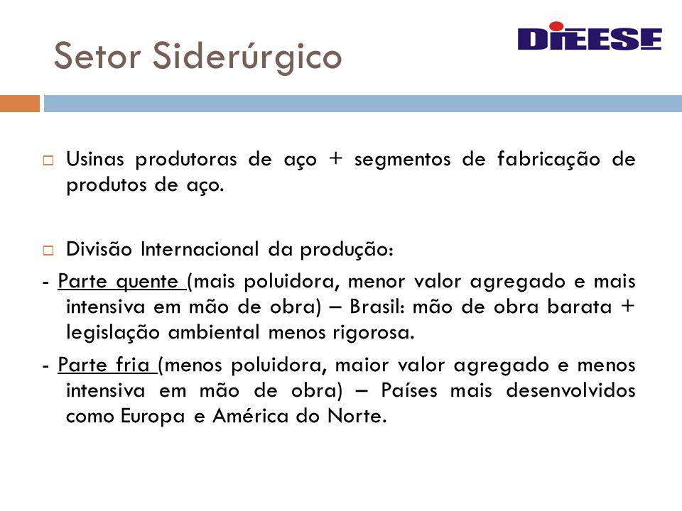 Setor Siderúrgico Usinas produtoras de aço + segmentos de fabricação de produtos de aço. Divisão Internacional da produção: