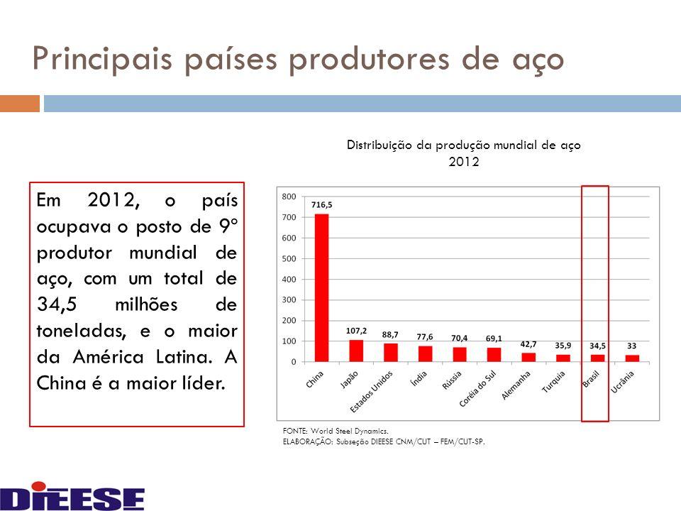 Principais países produtores de aço