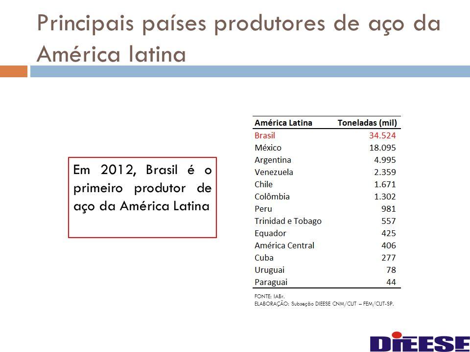 Principais países produtores de aço da América latina
