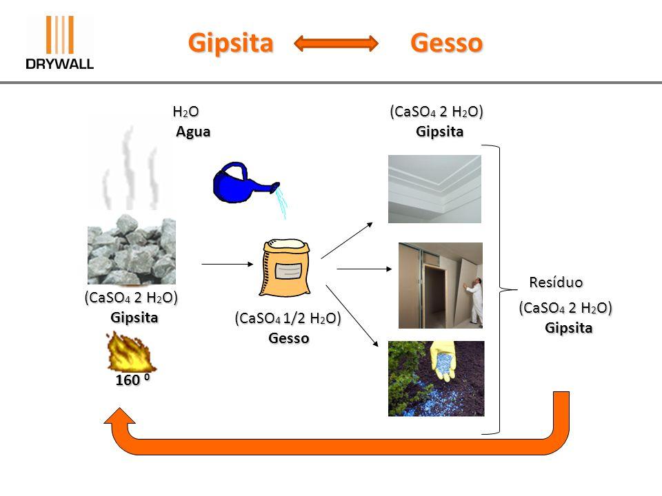 Gipsita Gesso H2O Agua (CaSO4 2 H2O) Gipsita Resíduo (CaSO4 2 H2O)