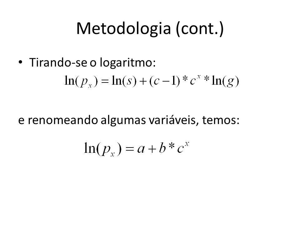 Metodologia (cont.) Tirando-se o logaritmo: