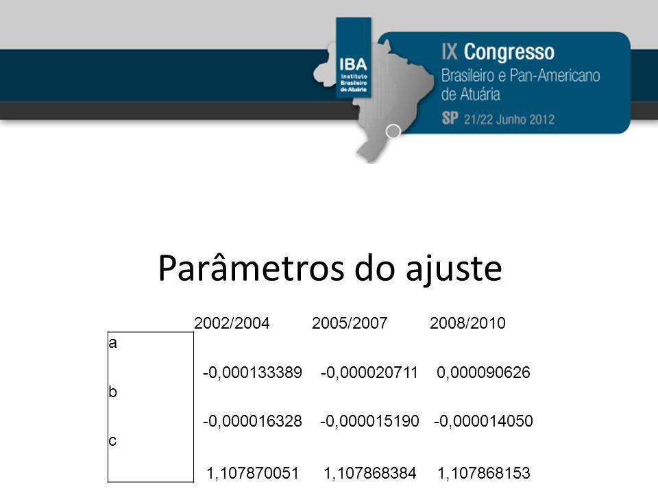 Parâmetros do ajuste 2002/2004 2005/2007 2008/2010 a -0,000133389