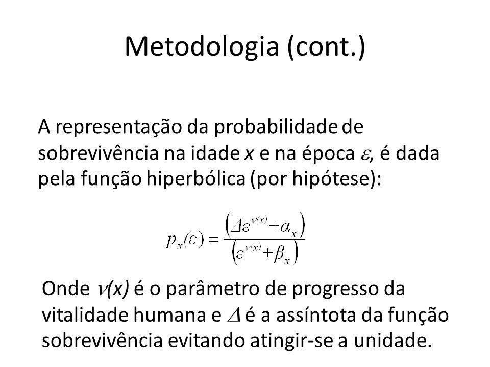 Metodologia (cont.) A representação da probabilidade de sobrevivência na idade x e na época e, é dada pela função hiperbólica (por hipótese):