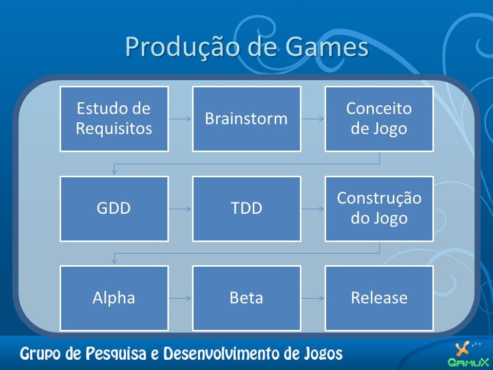 Produção de Games Estudo de Requisitos Brainstorm Conceito de Jogo GDD