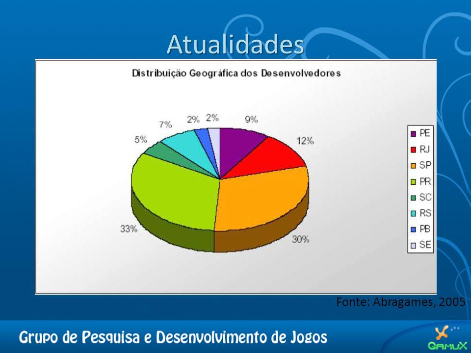 Atualidades Fonte: Abragames, 2005
