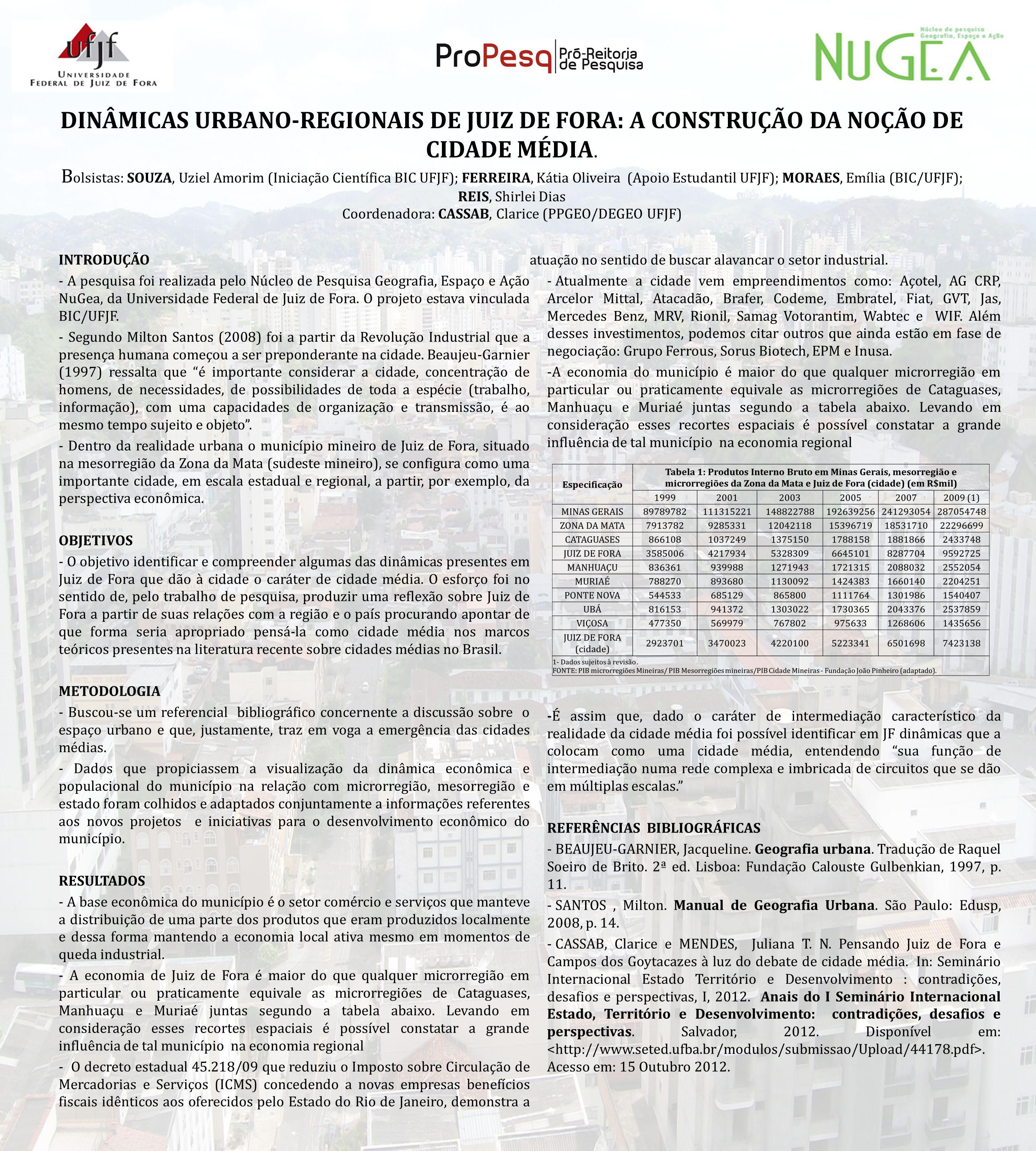 DINÂMICAS URBANO-REGIONAIS DE JUIZ DE FORA: A CONSTRUÇÃO DA NOÇÃO DE CIDADE MÉDIA. Bolsistas: SOUZA, Uziel Amorim (Iniciação Científica BIC UFJF); FERREIRA, Kátia Oliveira (Apoio Estudantil UFJF); MORAES, Emília (BIC/UFJF); REIS, Shirlei Dias Coordenadora: CASSAB, Clarice (PPGEO/DEGEO UFJF)