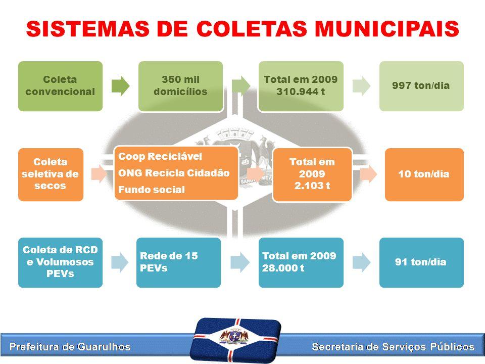 Sistemas de coletas municipais