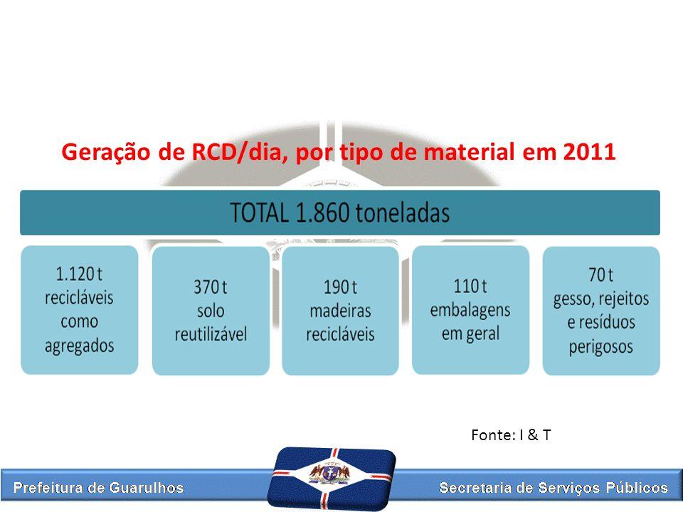 Geração de RCD/dia, por tipo de material em 2011