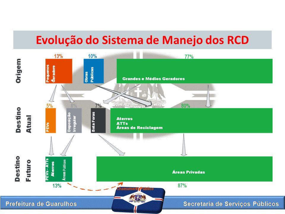Evolução do Sistema de Manejo dos RCD
