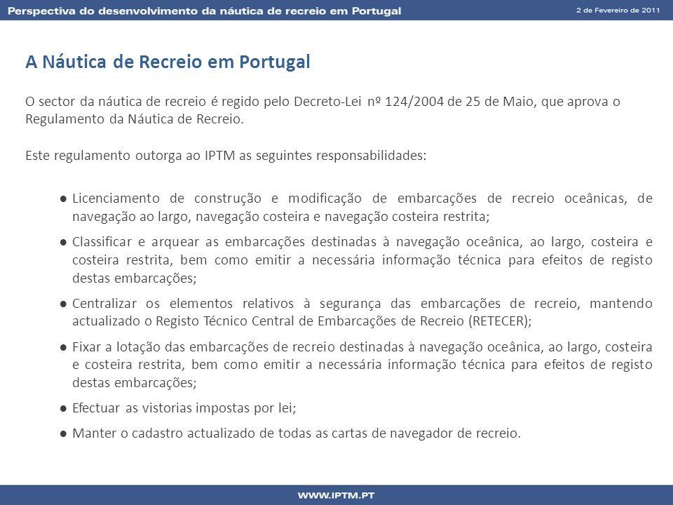 A Náutica de Recreio em Portugal