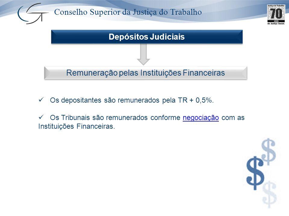 Remuneração pelas Instituições Financeiras