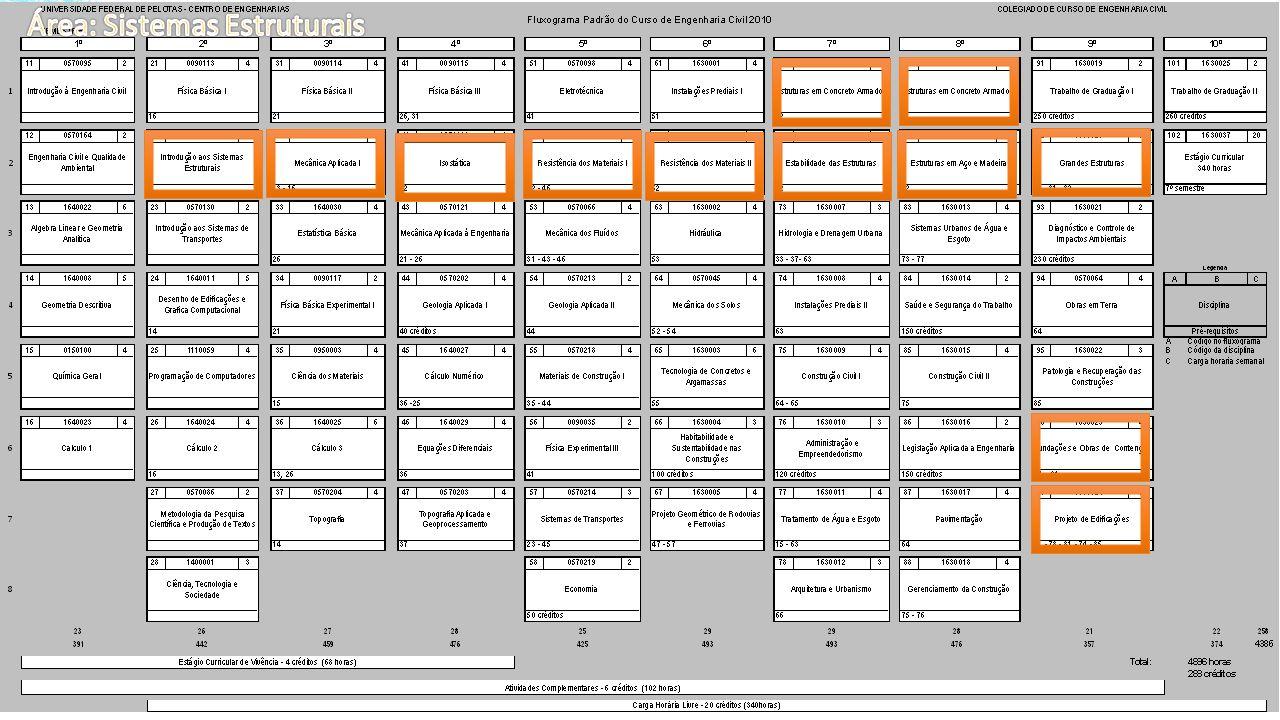 Área: Sistemas Estruturais