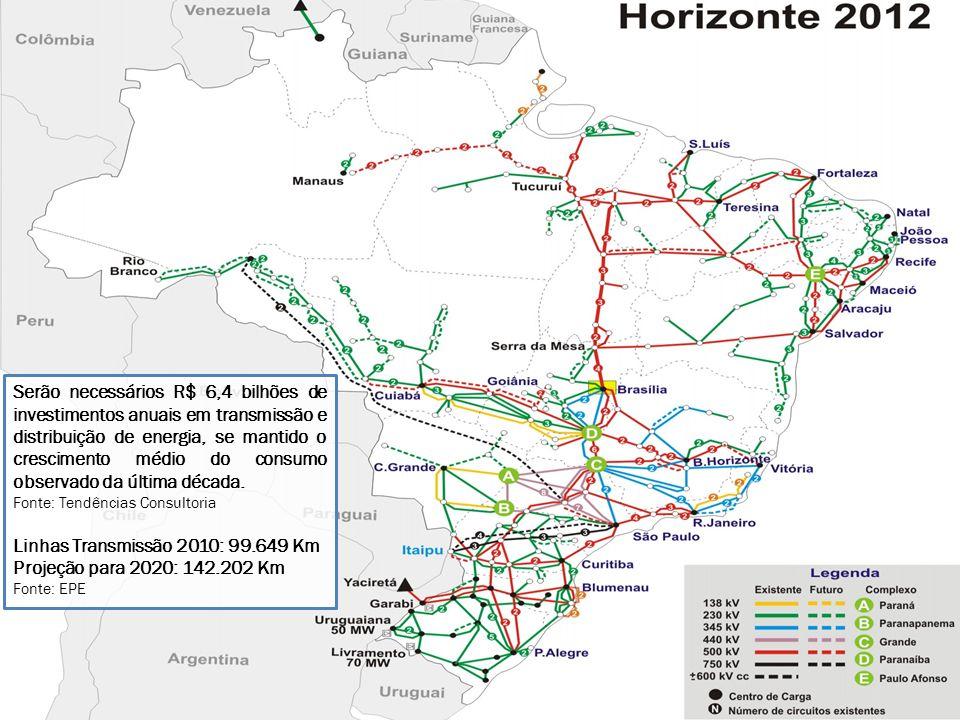 Linhas Transmissão 2010: 99.649 Km Projeção para 2020: 142.202 Km