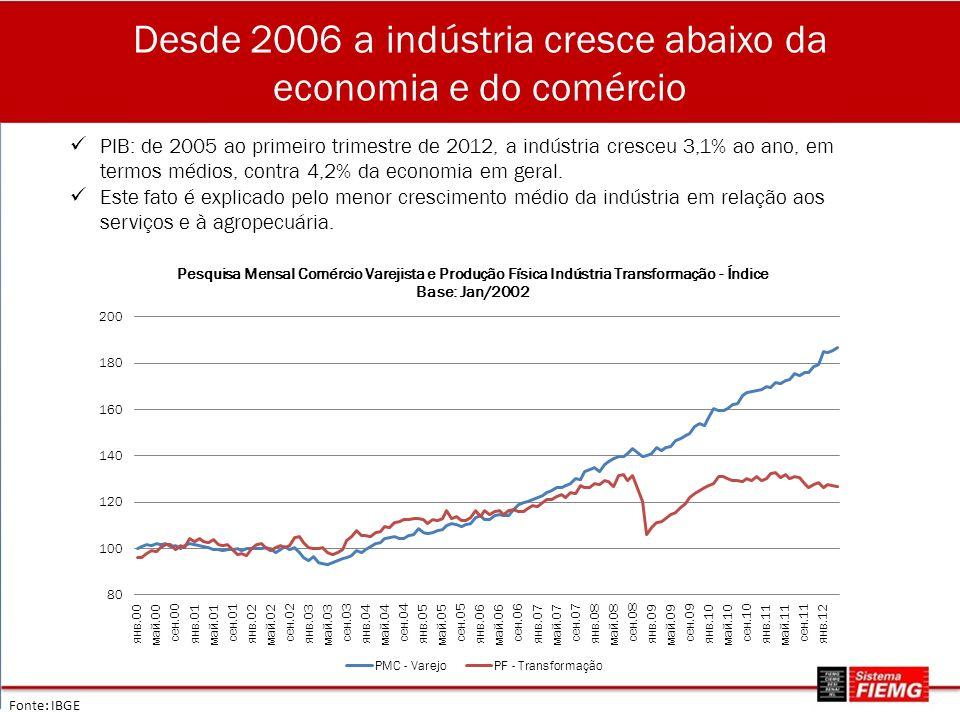 Desde 2006 a indústria cresce abaixo da economia e do comércio