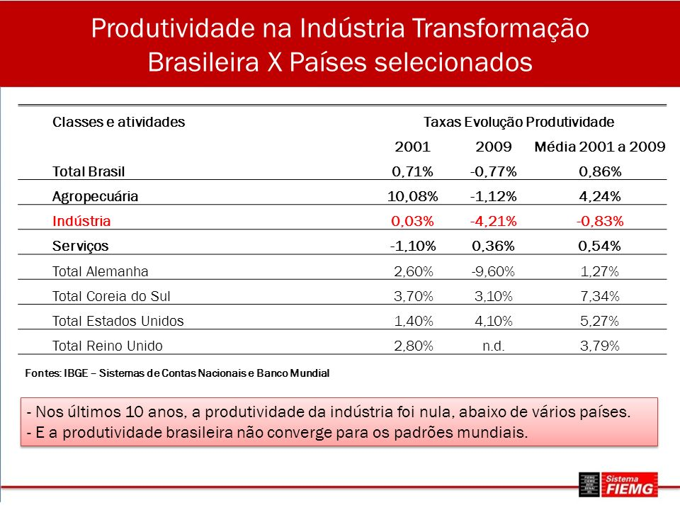 Taxas Evolução Produtividade