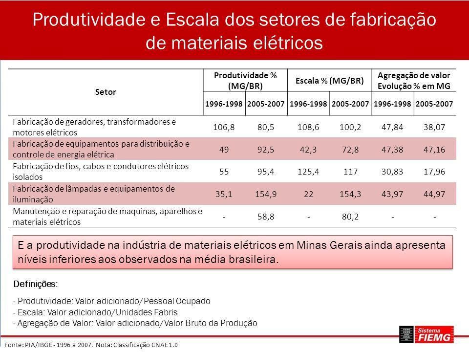 Produtividade % (MG/BR)