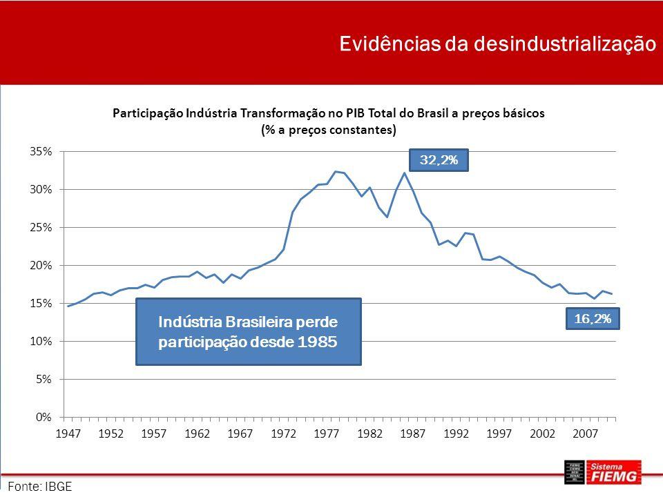 Evidências da desindustrialização
