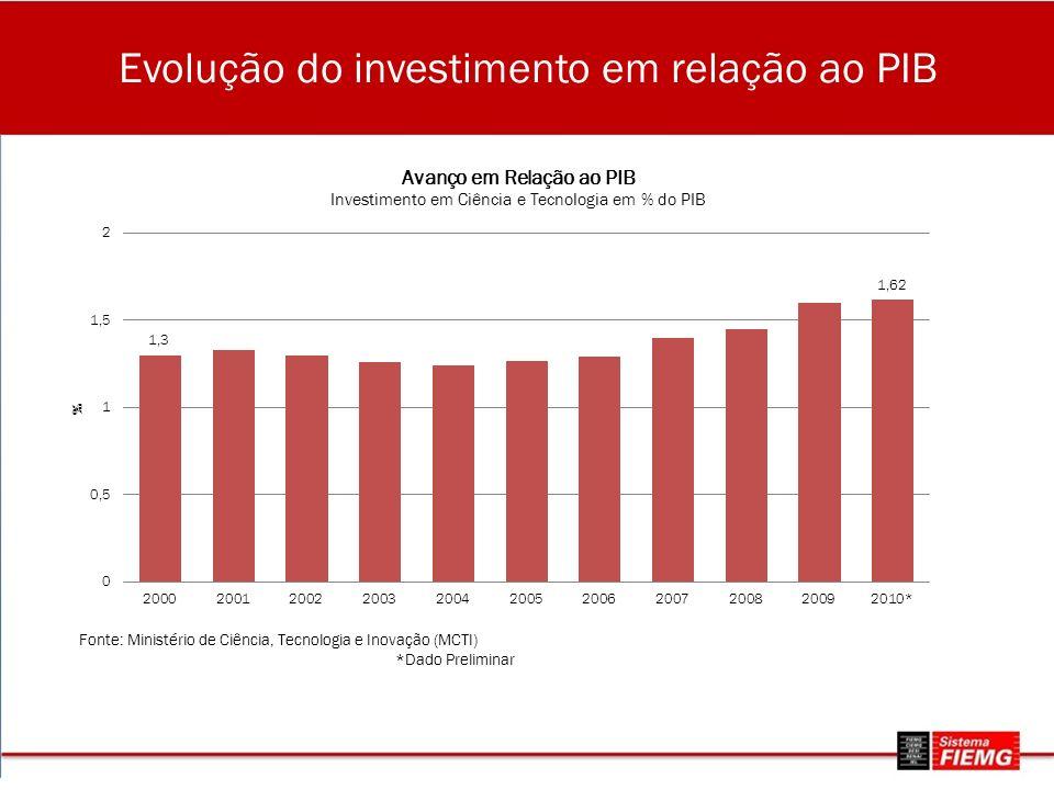Evolução do investimento em relação ao PIB