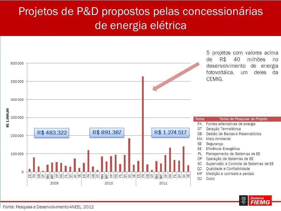 Projetos de P&D propostos pelas concessionárias de energia elétrica