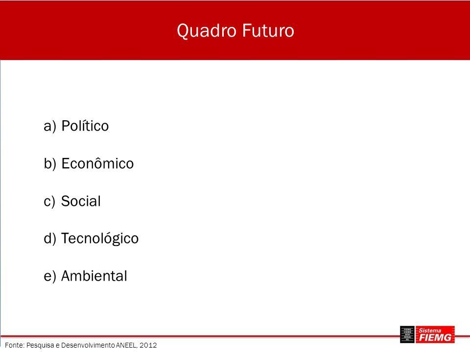 Quadro Futuro Político Econômico Social Tecnológico Ambiental