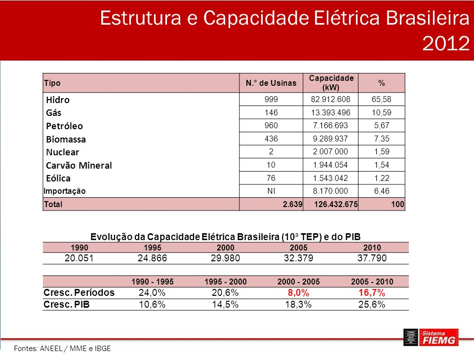 Estrutura e Capacidade Elétrica Brasileira 2012