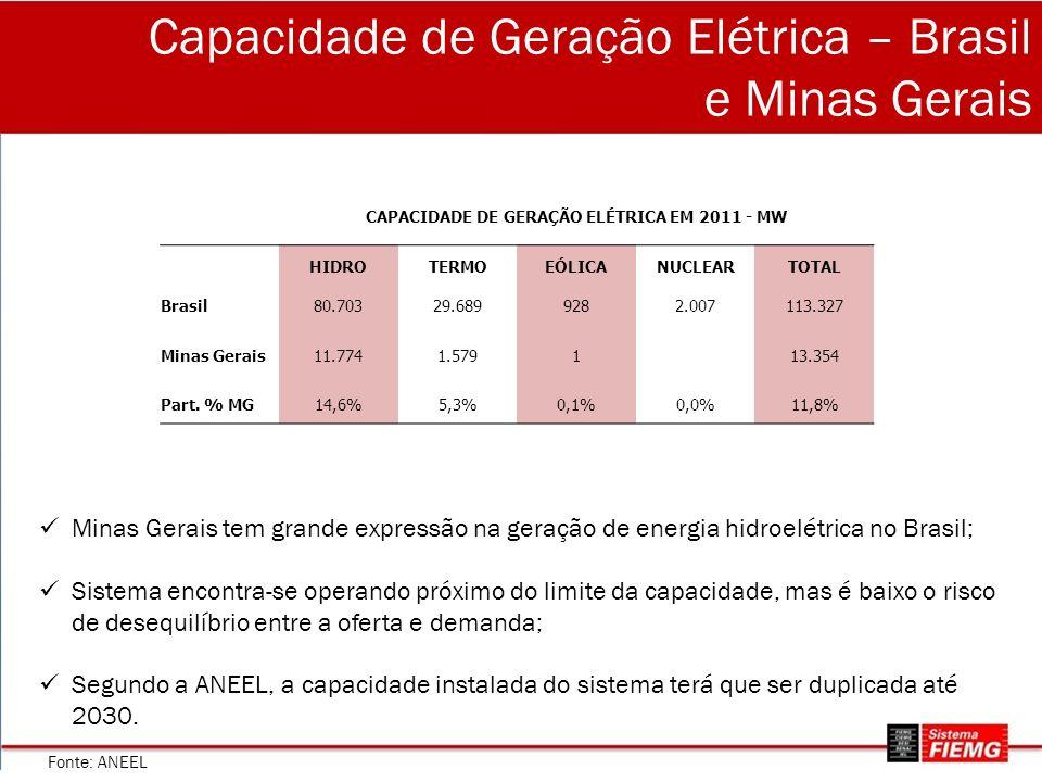 Capacidade de Geração Elétrica – Brasil e Minas Gerais