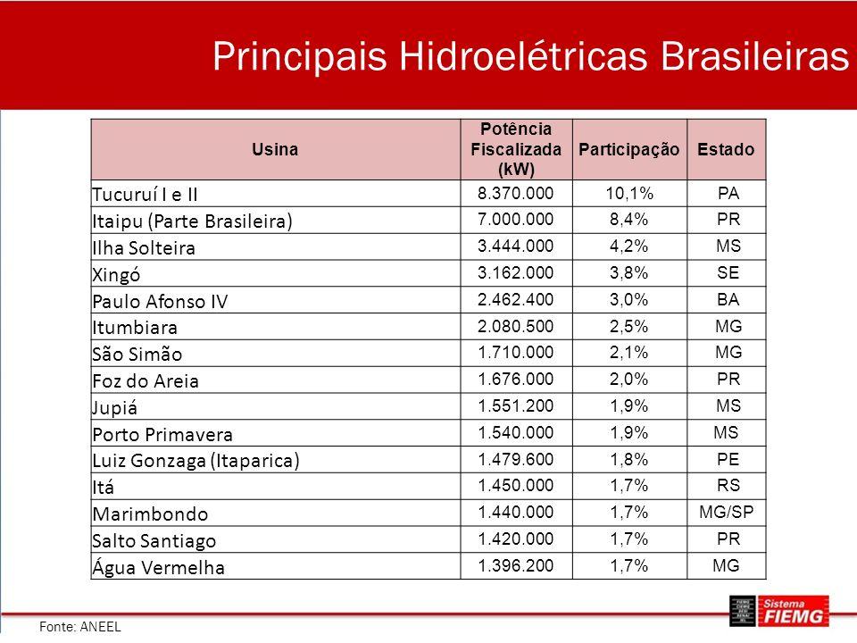 Principais Hidroelétricas Brasileiras