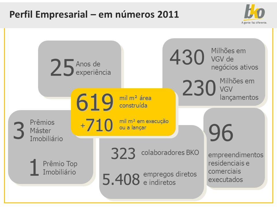 25 619 3 96 1 430 230 323 5.408 Perfil Empresarial – em números 2011